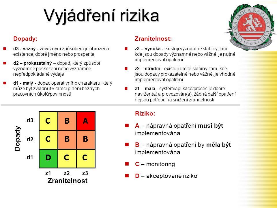 Vyjádření rizika A B C D Dopady: Zranitelnost: Riziko: Dopady