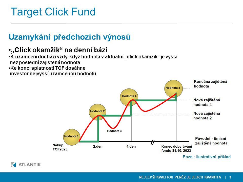 Target Click Fund Uzamykání předchozích výnosů