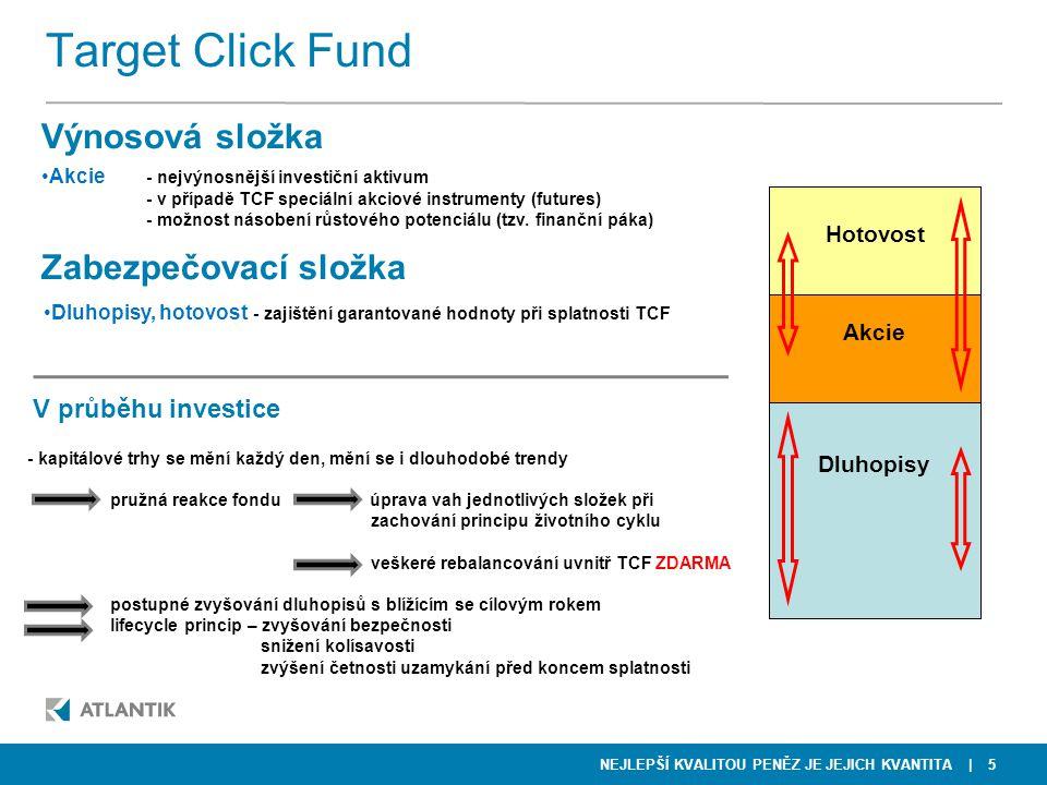 Target Click Fund Výnosová složka Zabezpečovací složka