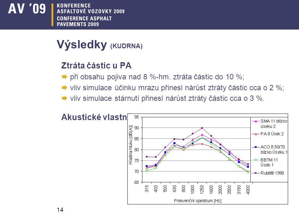 Výsledky (KUDRNA) Ztráta částic u PA Akustické vlastnosti