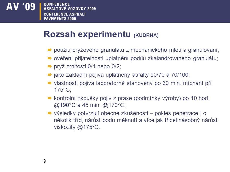 Rozsah experimentu (KUDRNA)