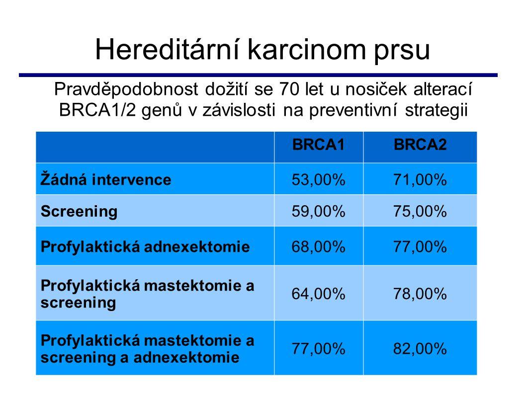 Hereditární karcinom prsu