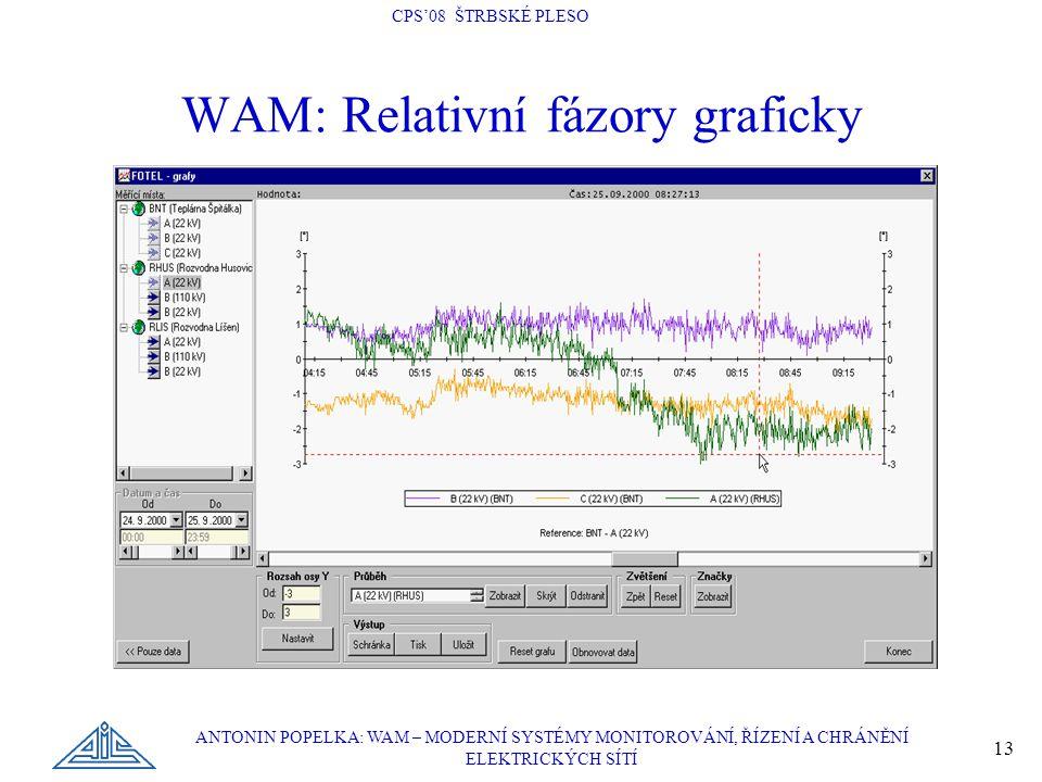 WAM: Relativní fázory graficky