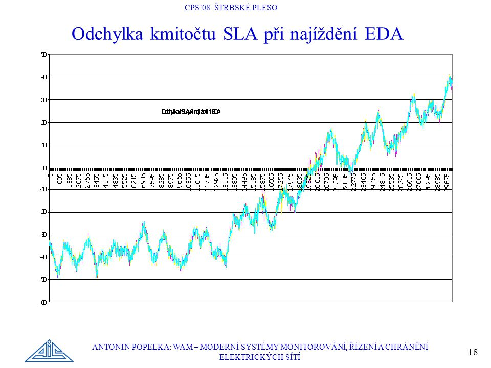 Odchylka kmitočtu SLA při najíždění EDA