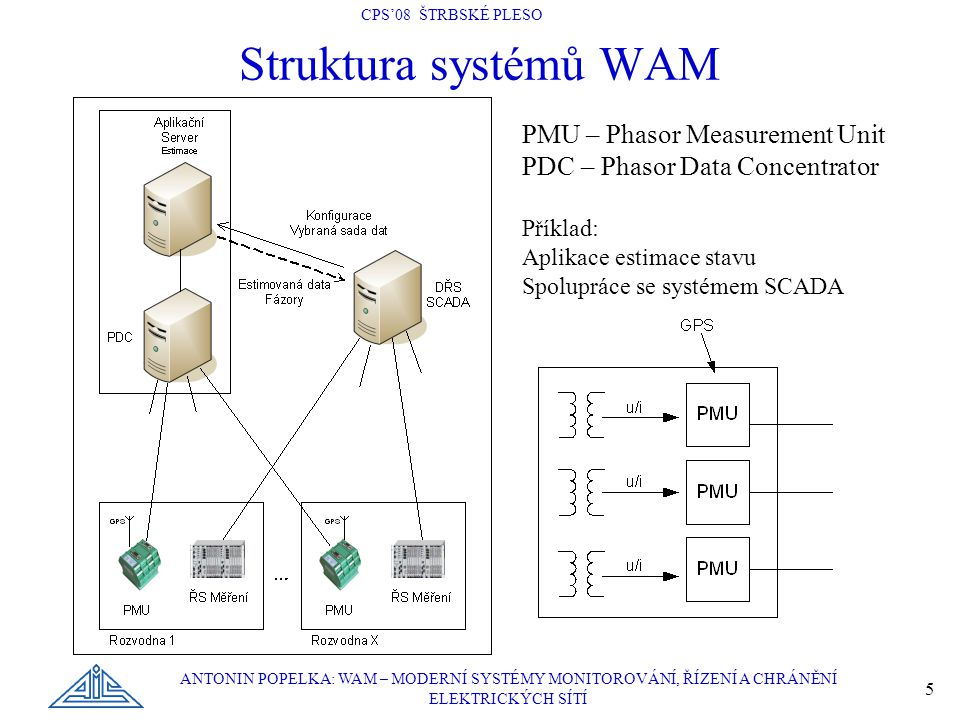 Struktura systémů WAM PMU – Phasor Measurement Unit