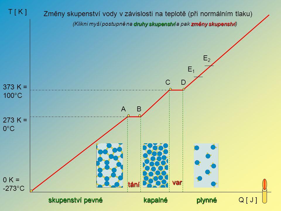 Změny skupenství vody v závislosti na teplotě (při normálním tlaku)