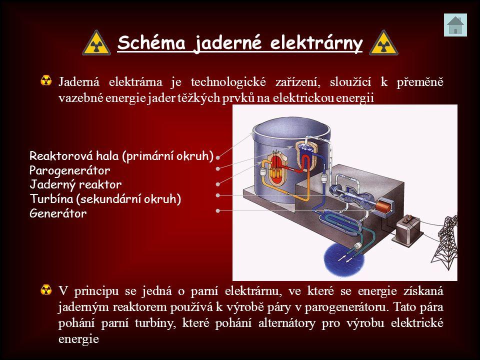 Schéma jaderné elektrárny