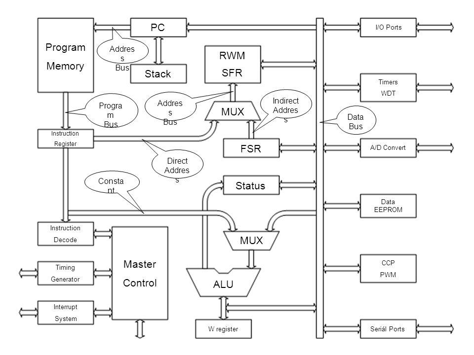 PC Program Memory RWM Stack SFR MUX FSR Status MUX Master Control ALU