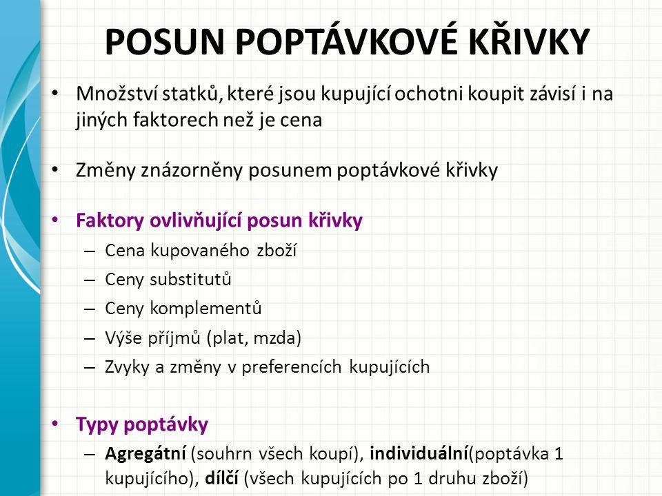 POSUN POPTÁVKOVÉ KŘIVKY