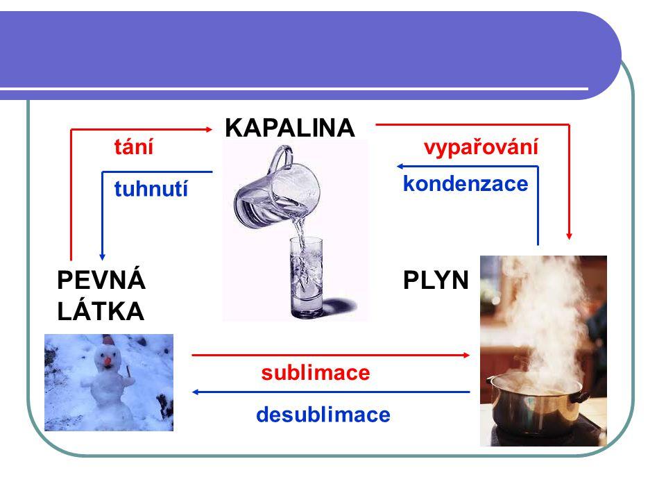 KAPALINA PEVNÁ LÁTKA PLYN tání vypařování kondenzace tuhnutí sublimace