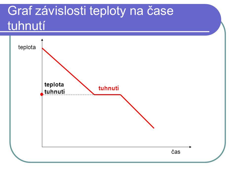 Graf závislosti teploty na čase tuhnutí