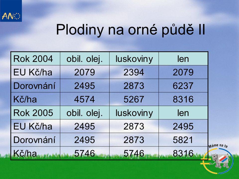 Plodiny na orné půdě II Rok 2004 obil. olej. luskoviny len EU Kč/ha