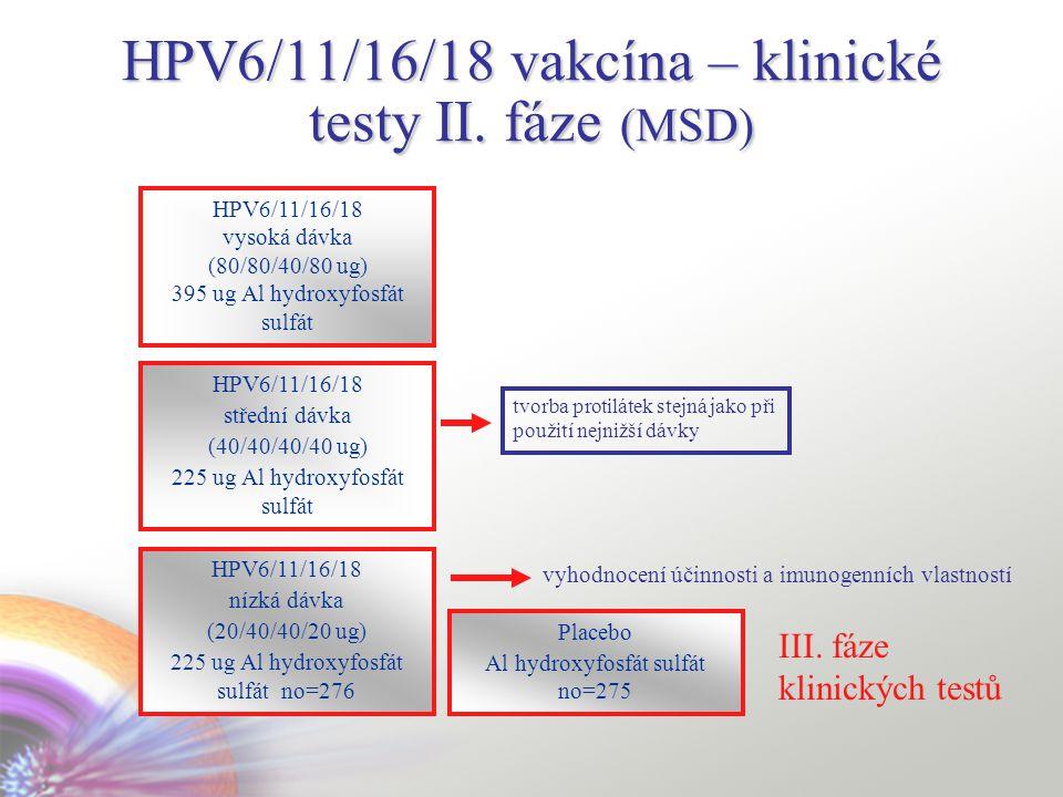 HPV6/11/16/18 vakcína – klinické testy II. fáze (MSD)