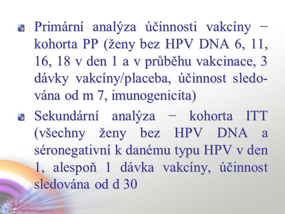 Primární analýza účinnosti vakcíny − kohorta PP (ženy bez HPV DNA 6, 11, 16, 18 v den 1 a v průběhu vakcinace, 3 dávky vakcíny/placeba, účinnost sledo-vána od m 7, imunogenicita)