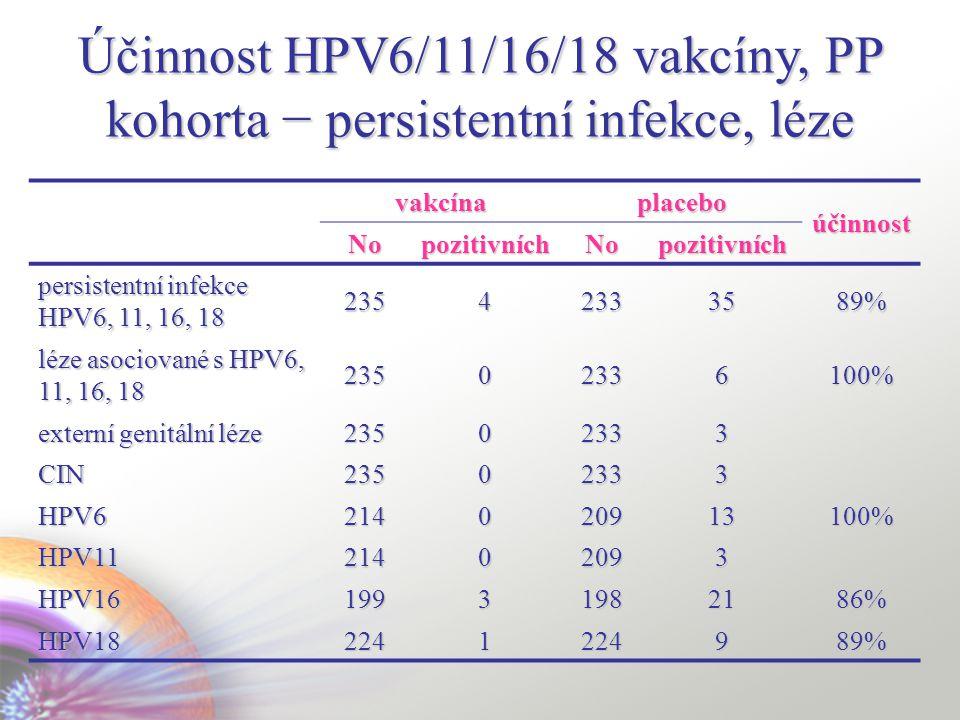 Účinnost HPV6/11/16/18 vakcíny, PP kohorta − persistentní infekce, léze