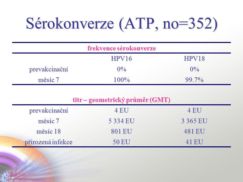 Sérokonverze (ATP, no=352)
