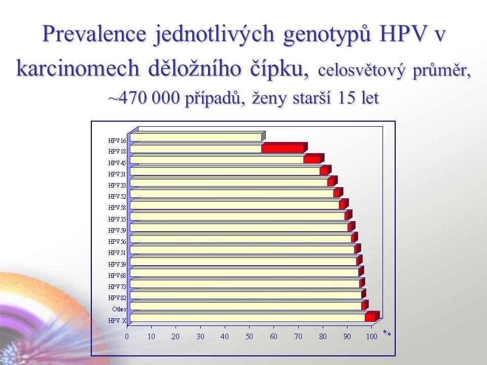 Prevalence jednotlivých genotypů HPV v karcinomech děložního čípku, celosvětový průměr, ~470 000 případů, ženy starší 15 let