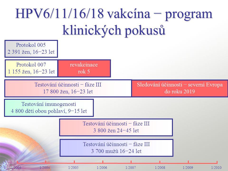 HPV6/11/16/18 vakcína − program klinických pokusů