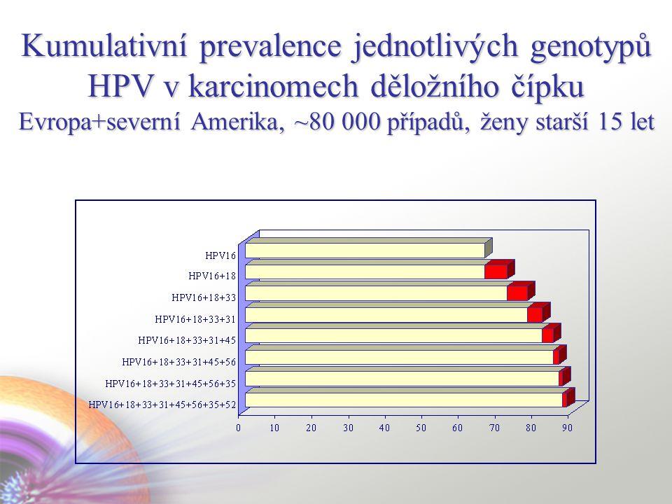 Kumulativní prevalence jednotlivých genotypů HPV v karcinomech děložního čípku Evropa+severní Amerika, ~80 000 případů, ženy starší 15 let