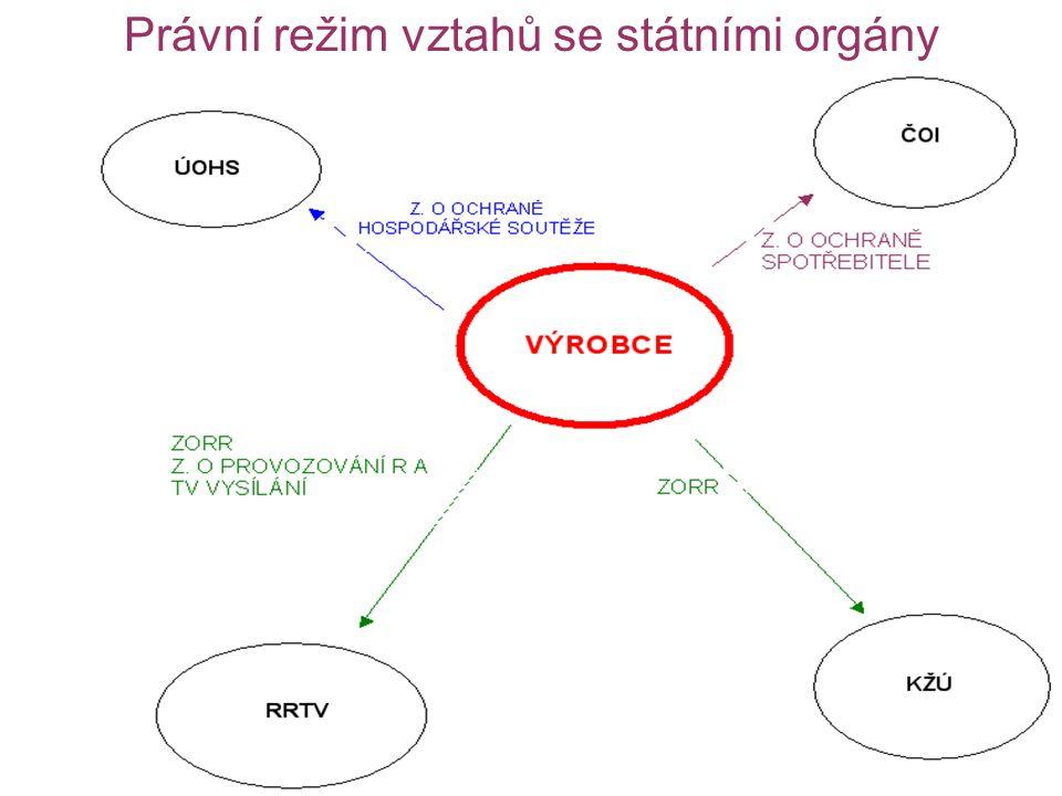 Právní režim vztahů se státními orgány