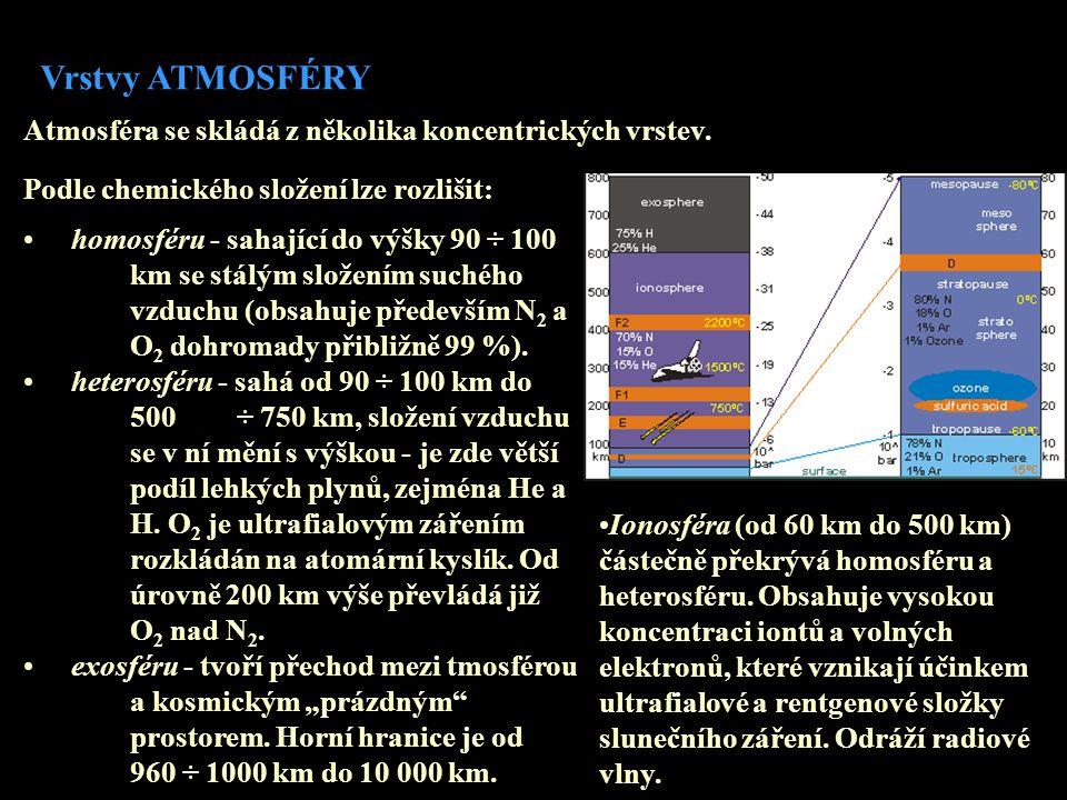Vrstvy ATMOSFÉRY Atmosféra se skládá z několika koncentrických vrstev.