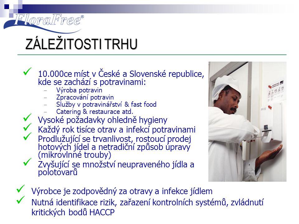 ZÁLEŽITOSTI TRHU 10.000ce míst v České a Slovenské republice, kde se zachází s potravinami: Výroba potravin.