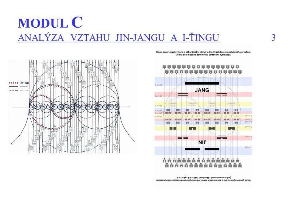 MODUL C ANALÝZA VZTAHU JIN-JANGU A I-ŤINGU 3