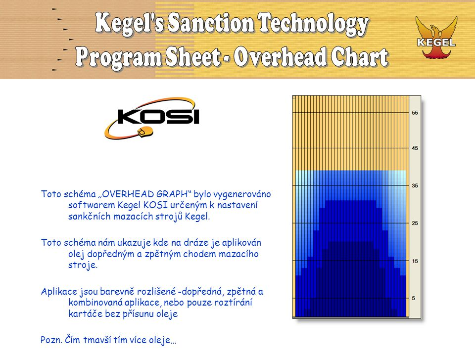 Kegel s Sanction Technology Program Sheet - Overhead Chart
