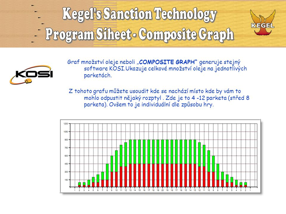 Kegel s Sanction Technology Program Síheet - Composite Graph
