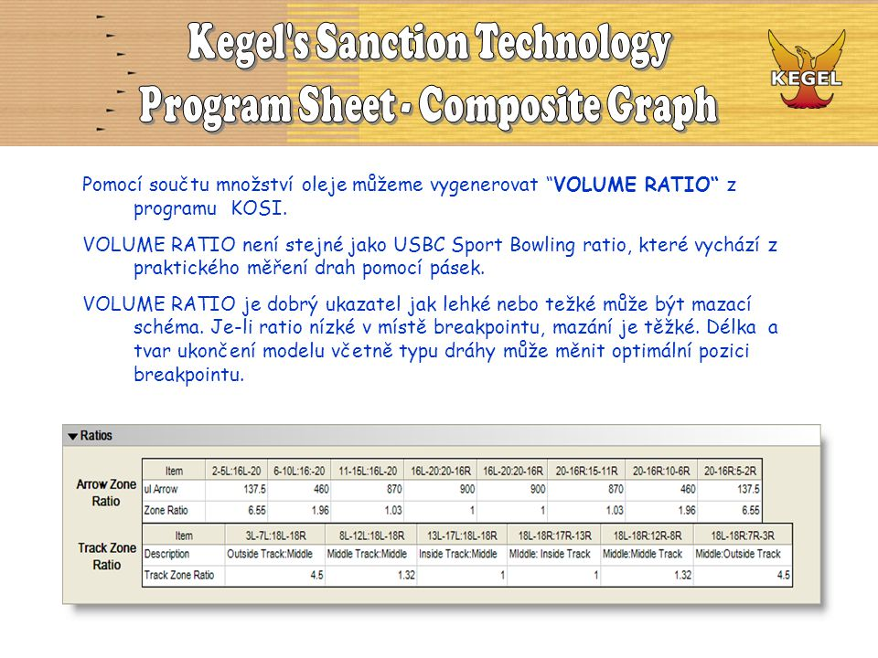 Kegel s Sanction Technology Program Sheet - Composite Graph