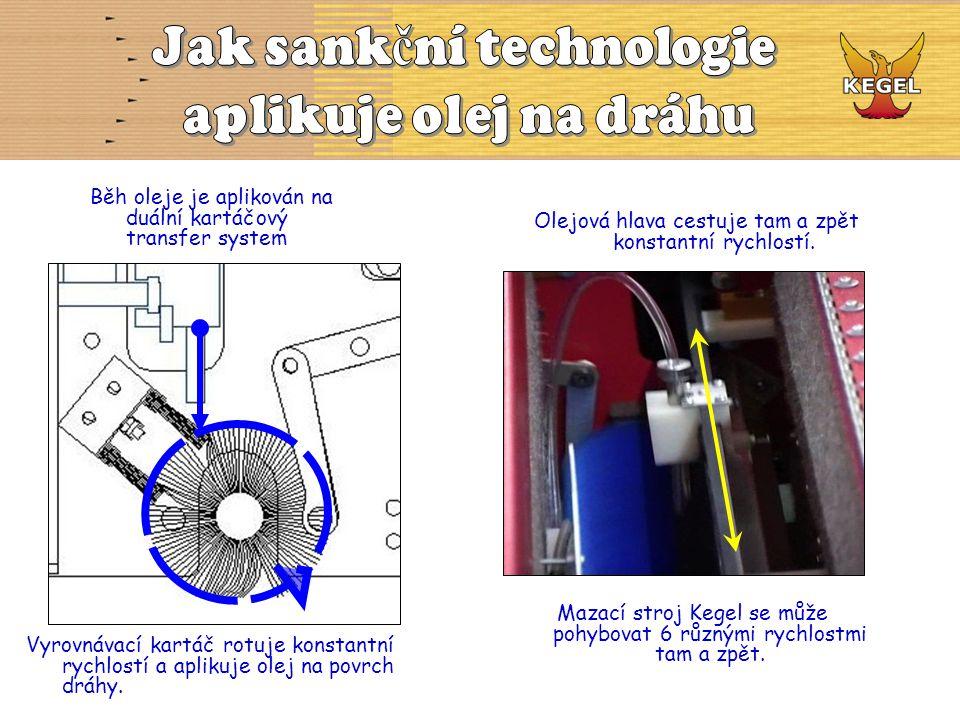 Jak sankční technologie