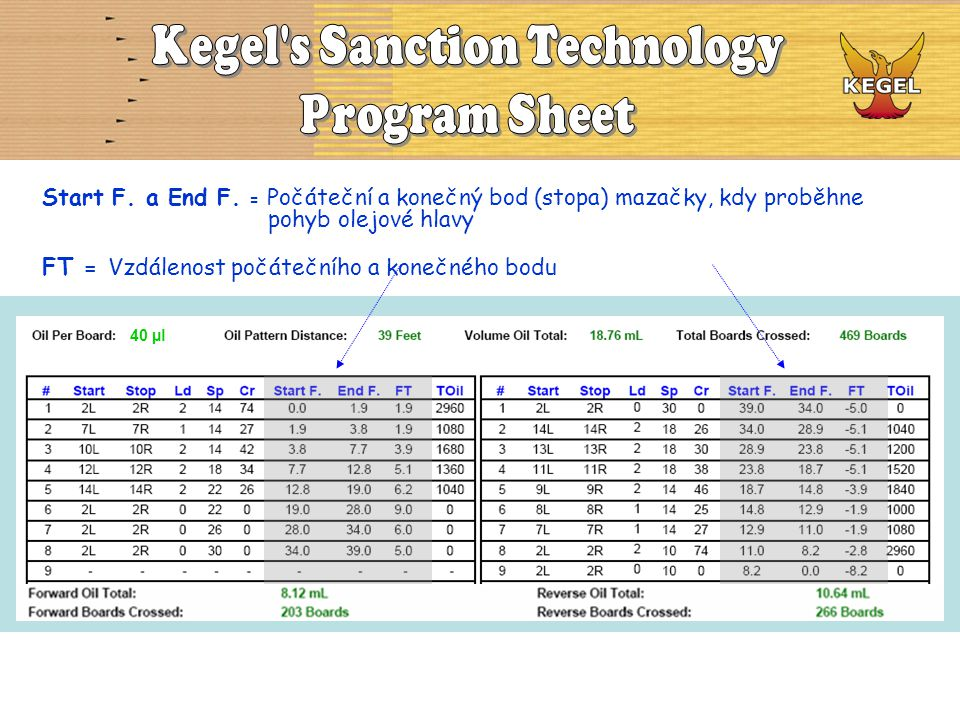 Kegel s Sanction Technology