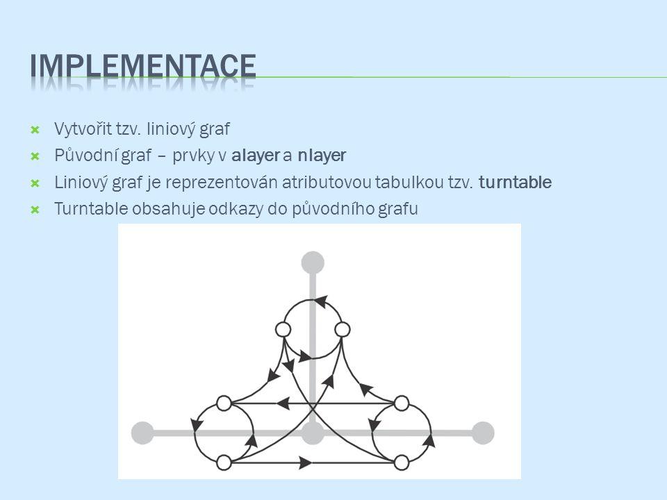 Implementace Vytvořit tzv. liniový graf
