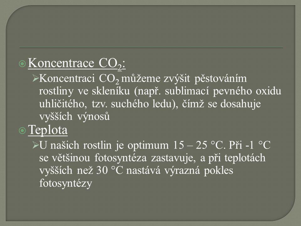 Koncentrace CO2: Teplota