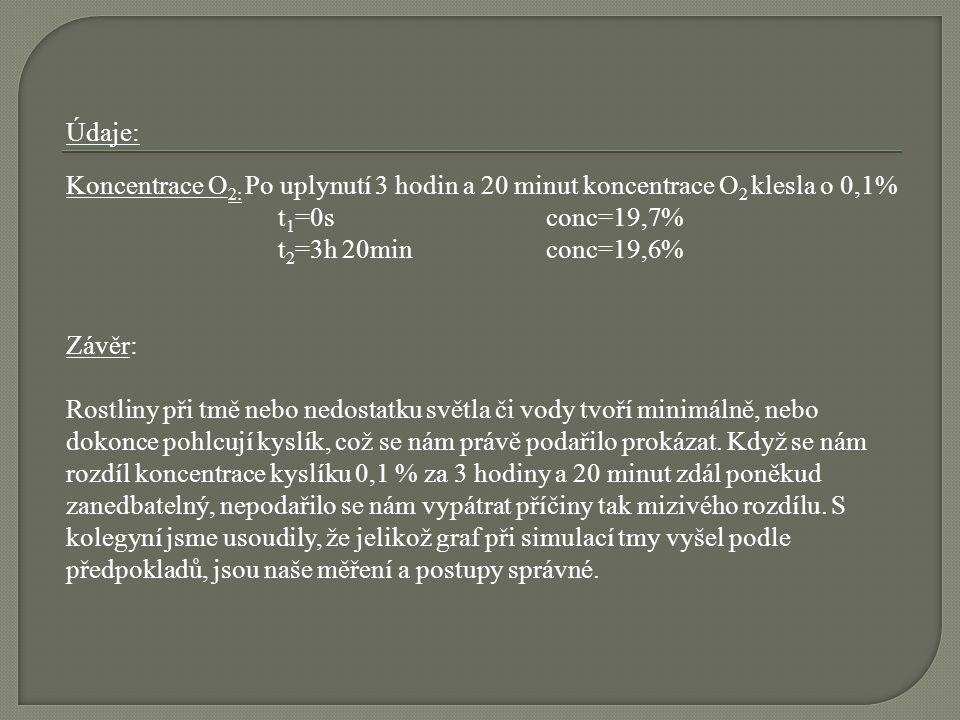 Údaje: Koncentrace O2: Po uplynutí 3 hodin a 20 minut koncentrace O2 klesla o 0,1% t1=0s conc=19,7%
