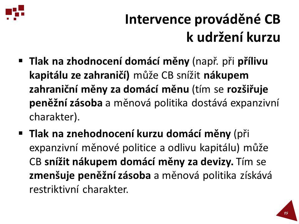 Intervence prováděné CB k udržení kurzu