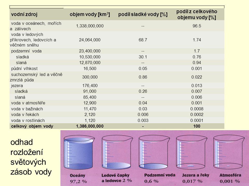 odhad rozložení světových zásob vody