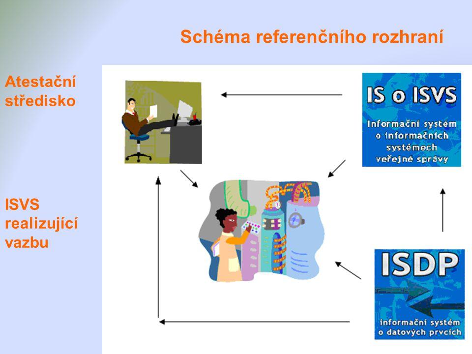 Schéma referenčního rozhraní