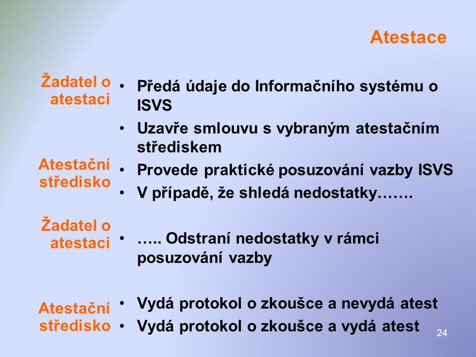 Atestace Žadatel o atestaci Předá údaje do Informačního systému o ISVS