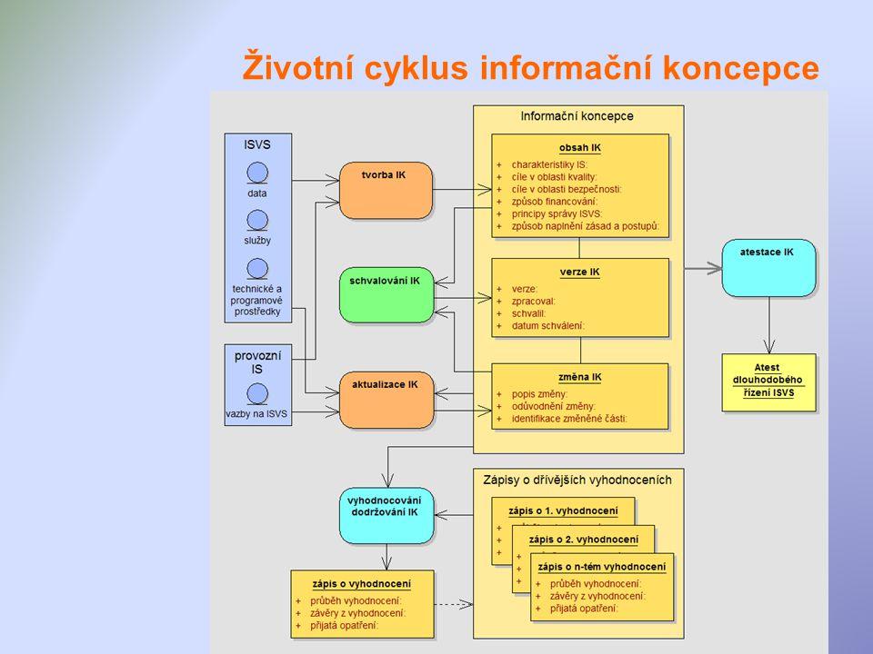 Životní cyklus informační koncepce