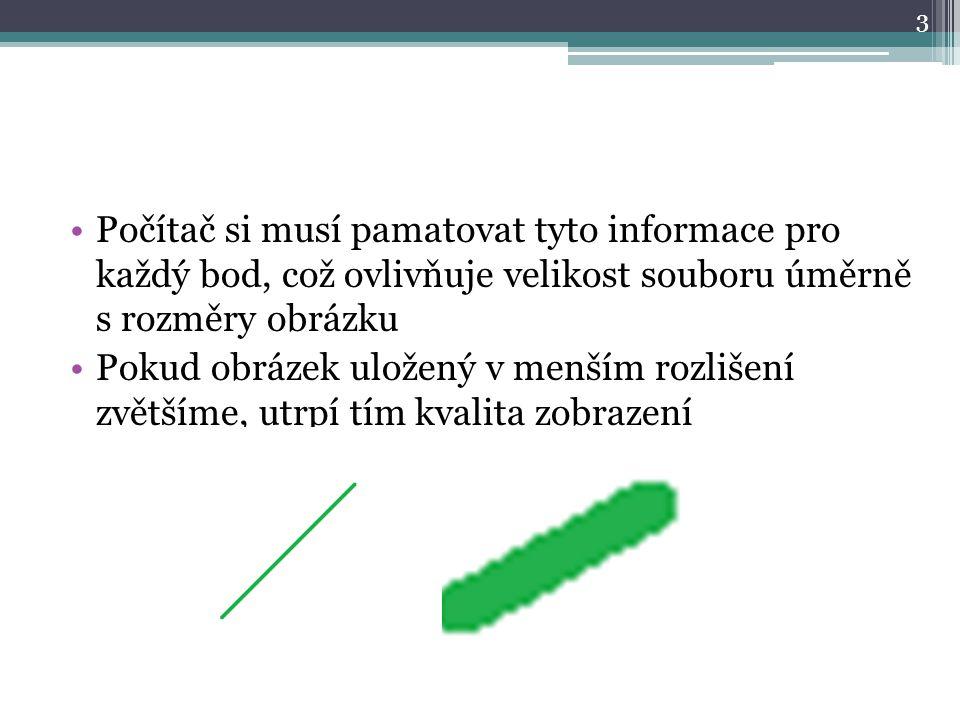 Počítač si musí pamatovat tyto informace pro každý bod, což ovlivňuje velikost souboru úměrně s rozměry obrázku