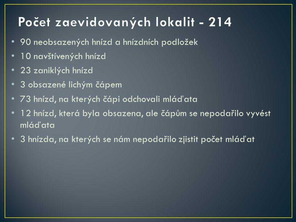 Počet zaevidovaných lokalit - 214