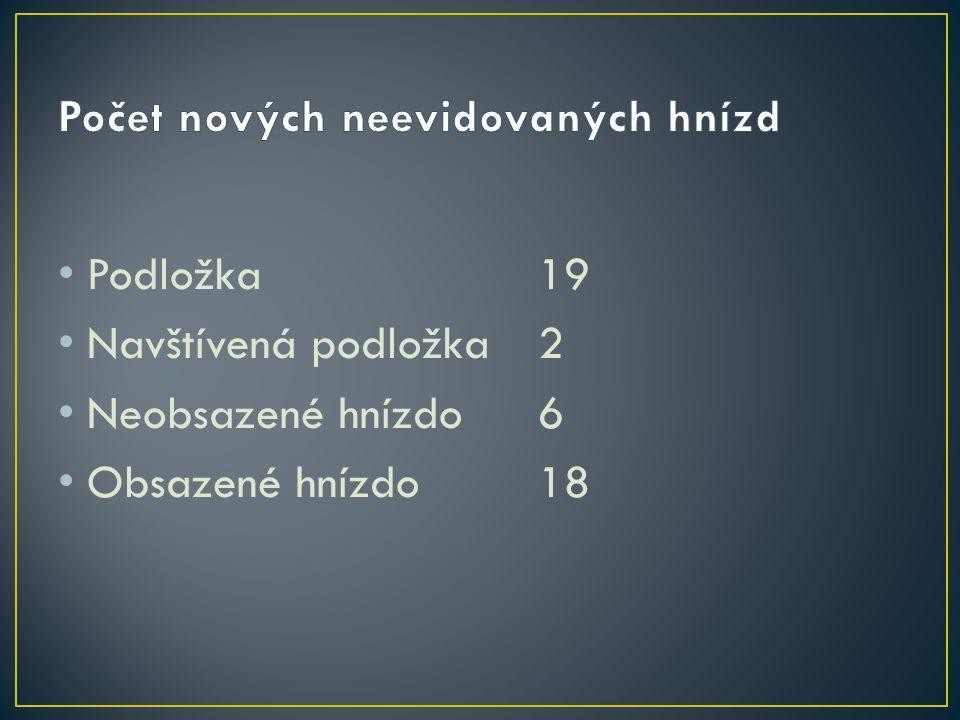Počet nových neevidovaných hnízd