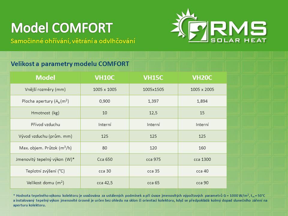 Model COMFORT Samočinné ohřívání, větrání a odvlhčování