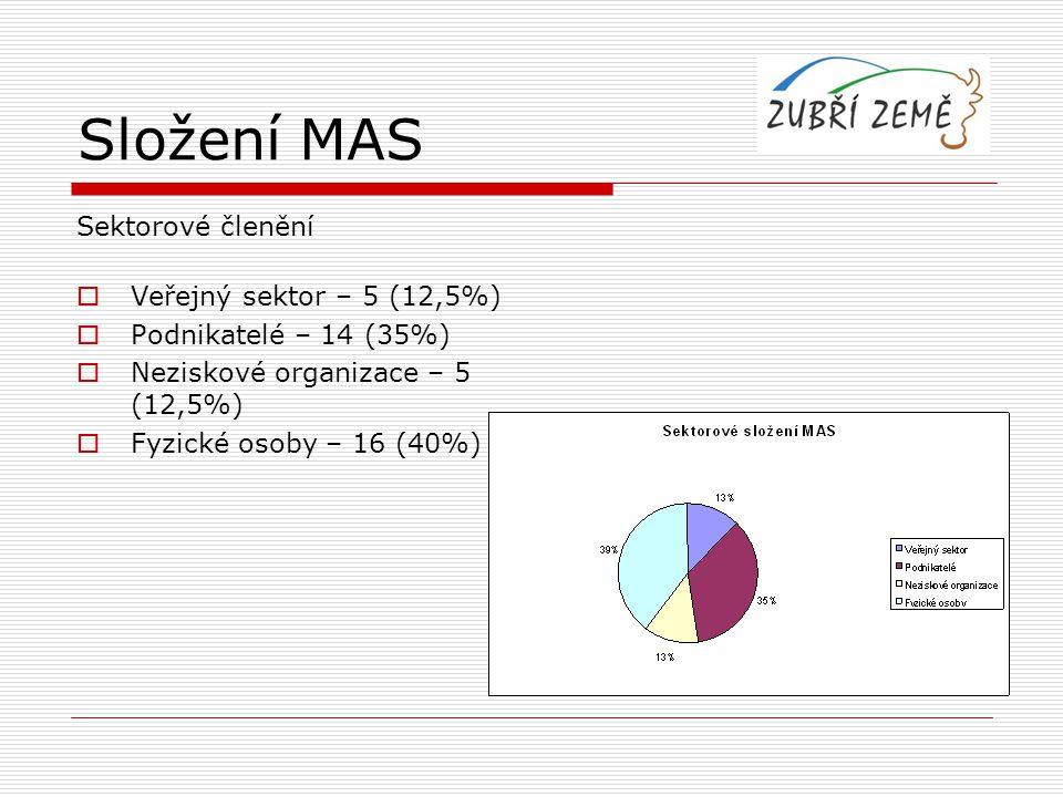Složení MAS Sektorové členění Veřejný sektor – 5 (12,5%)