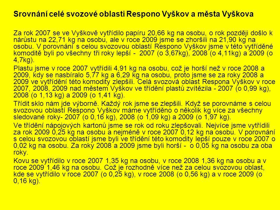 Srovnání celé svozové oblasti Respono Vyškov a města Vyškova