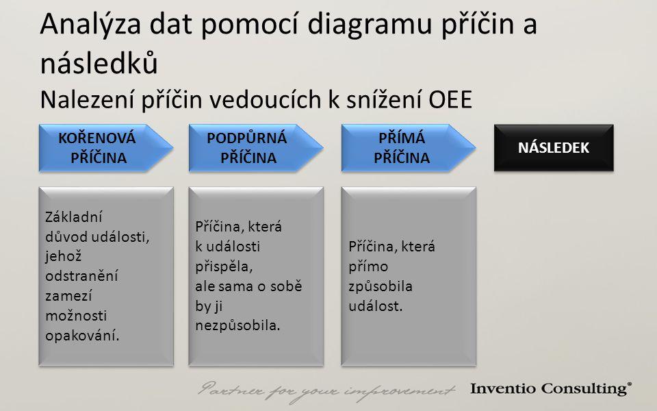 Analýza dat pomocí diagramu příčin a následků