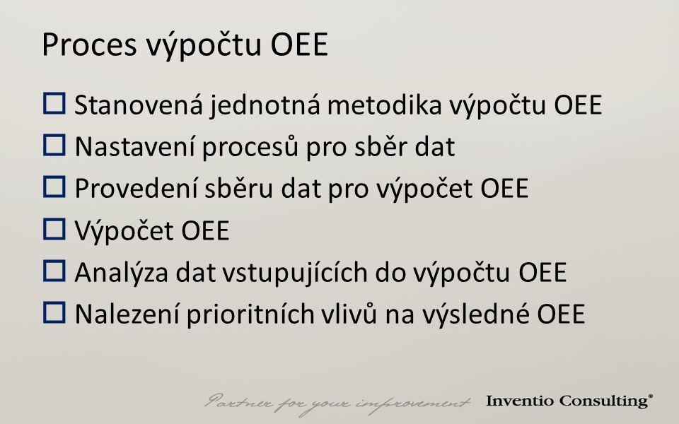 Proces výpočtu OEE Stanovená jednotná metodika výpočtu OEE