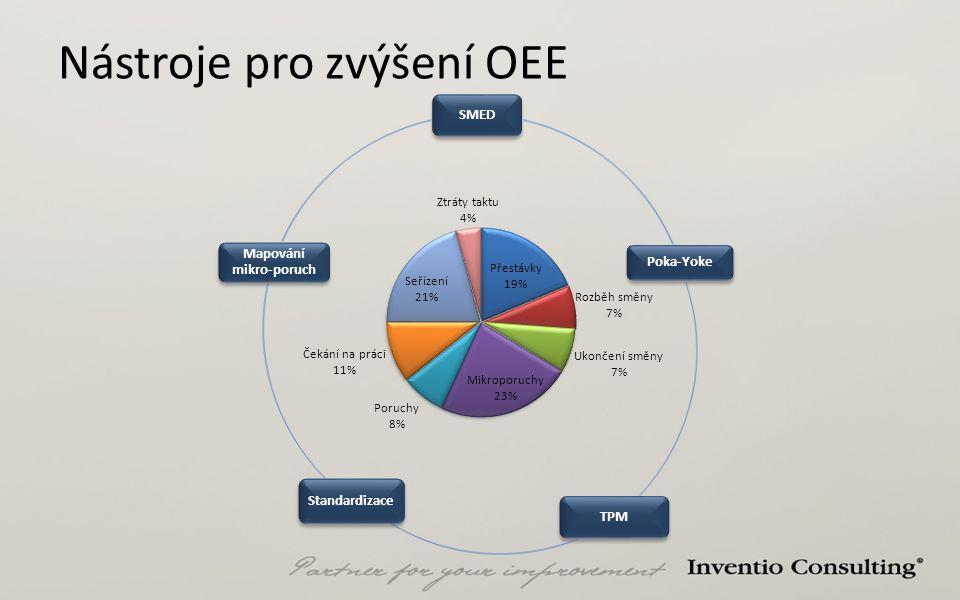 Nástroje pro zvýšení OEE