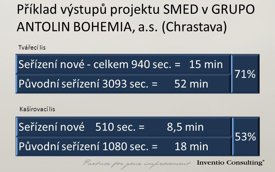 Příklad výstupů projektu SMED v GRUPO ANTOLIN BOHEMIA, a. s